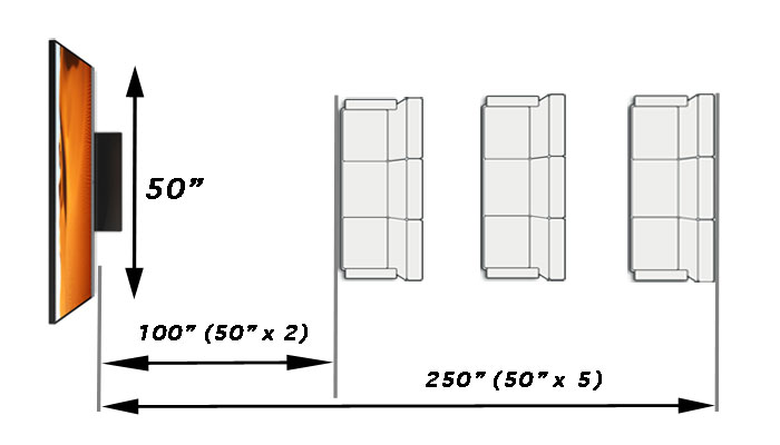 how to determine seating placement based on tv size